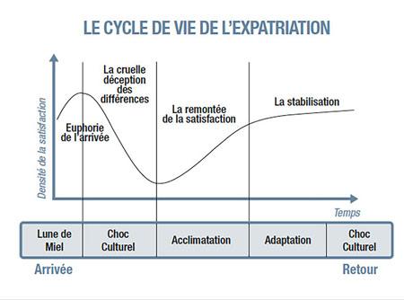 expatriation-phases-steps