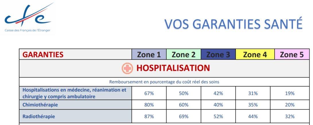hospitalisation cfe